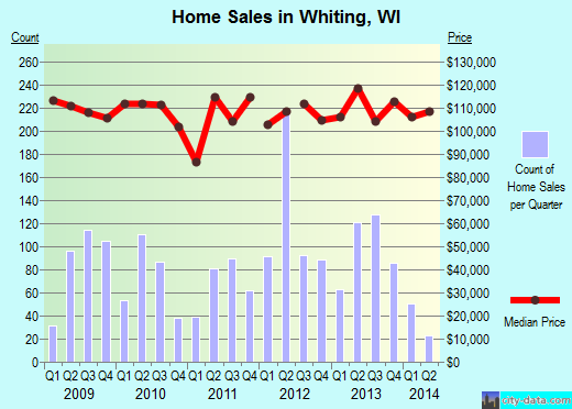 Whiting,WI real estate house value index trend