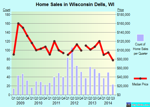 Wisconsin Dells,WI real estate house value index trend