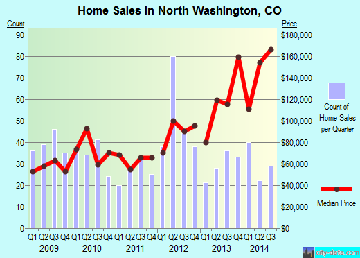 North Washington,CO real estate house value index trend