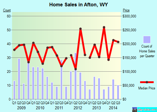 Afton,WY real estate house value index trend