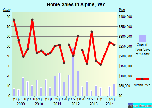 Alpine,WY real estate house value index trend