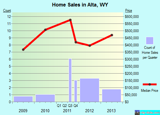Alta,WY real estate house value index trend