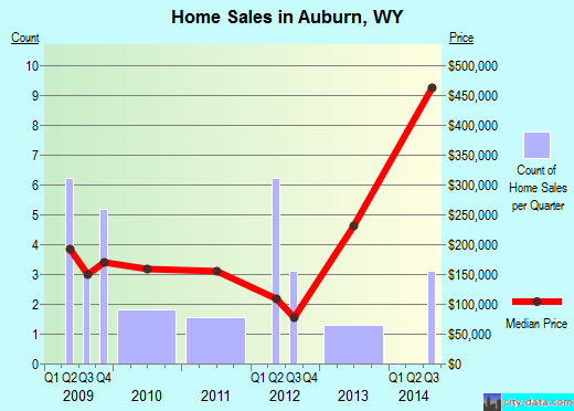 Auburn,WY real estate house value index trend
