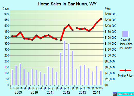 Bar Nunn,WY real estate house value index trend
