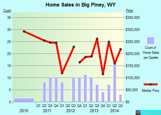 Big Piney,WY real estate house value index trend