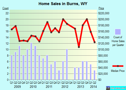 Burns,WY real estate house value index trend