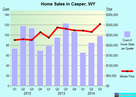 Casper,WY index of house prices