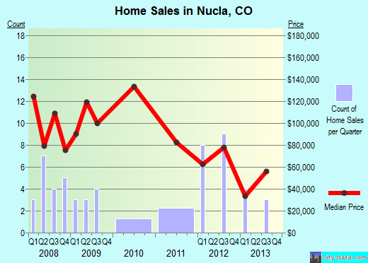 Nucla,CO real estate house value index trend