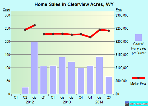 Clearview Acres,WY real estate house value index trend