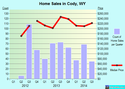 Cody,WY real estate house value index trend