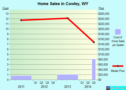 Cowley,WY real estate house value index trend