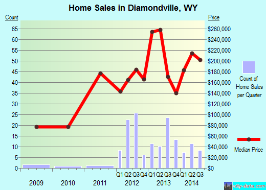 Diamondville,WY real estate house value index trend