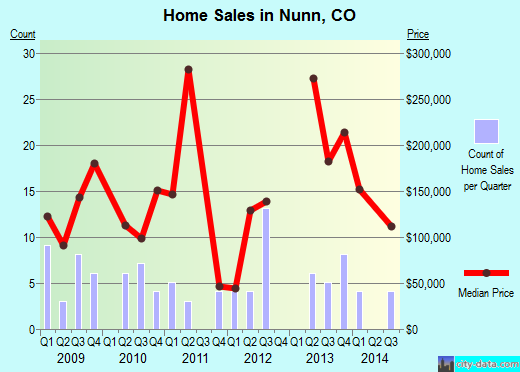 Nunn,CO real estate house value index trend