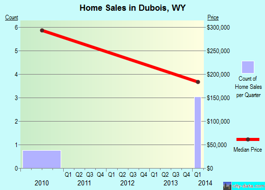 Dubois,WY real estate house value index trend