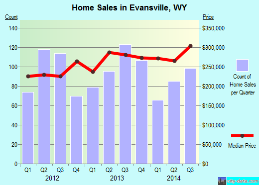 Evansville,WY real estate house value index trend