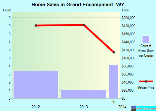 Grand Encampment,WY real estate house value index trend
