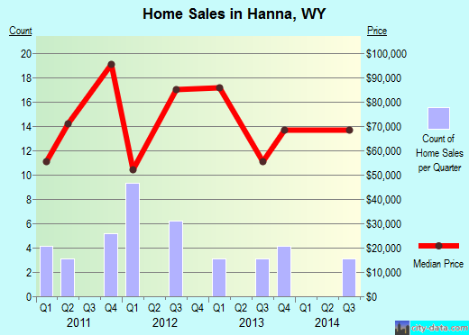 Hanna,WY real estate house value index trend