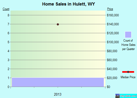 Hulett,WY real estate house value index trend