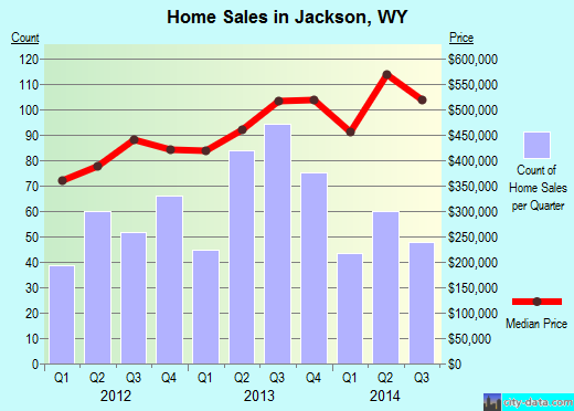 Jackson,WY real estate house value index trend
