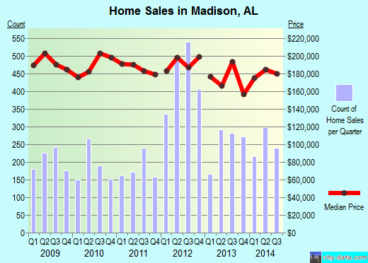 Madison,AL real estate house value index trend