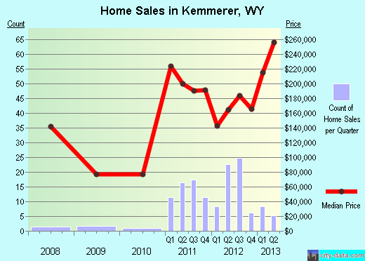Kemmerer,WY real estate house value index trend