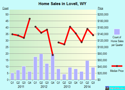 Lovell,WY real estate house value index trend