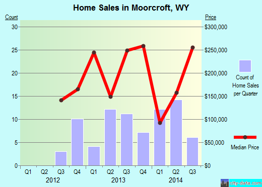 Moorcroft,WY real estate house value index trend