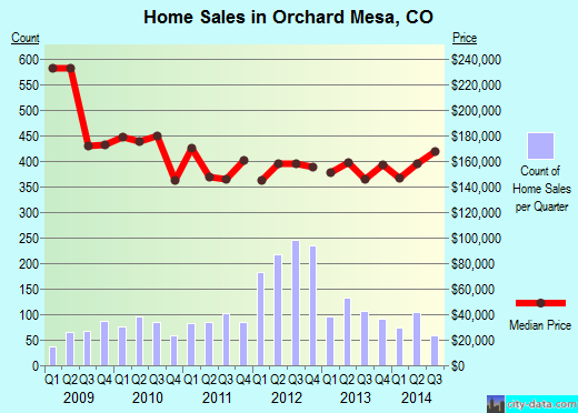 Orchard Mesa,CO real estate house value index trend
