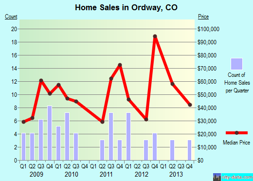 Ordway,CO real estate house value index trend