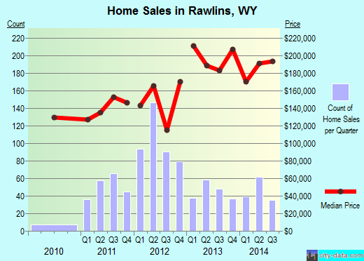 Rawlins,WY real estate house value index trend