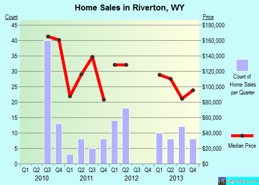 Riverton,WY real estate house value index trend