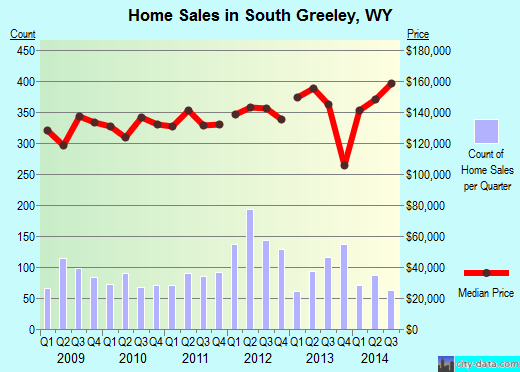South Greeley,WY real estate house value index trend