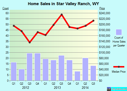 Star Valley Ranch,WY real estate house value index trend