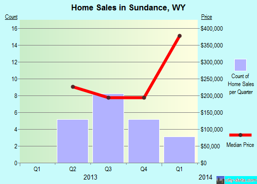 Sundance,WY real estate house value index trend