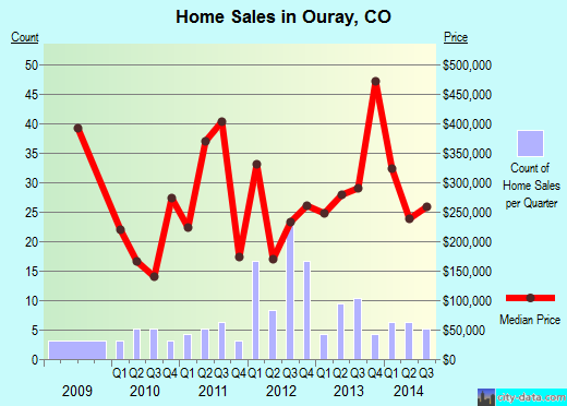 Ouray,CO real estate house value index trend