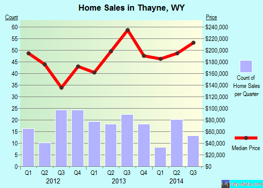 Thayne,WY real estate house value index trend