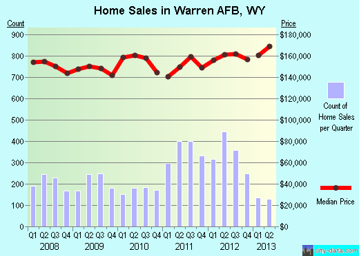 Warren AFB,WY real estate house value index trend