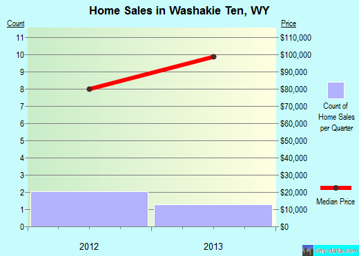 Washakie Ten,WY real estate house value index trend