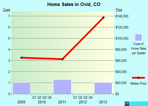 Ovid,CO real estate house value index trend