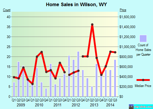 Wilson,WY real estate house value index trend