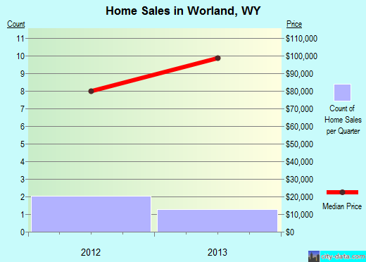 Worland,WY real estate house value index trend