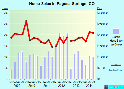Pagosa Springs,CO real estate house value index trend