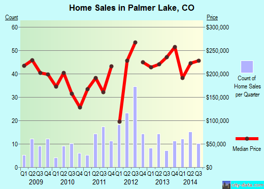 Palmer Lake,CO index of house prices