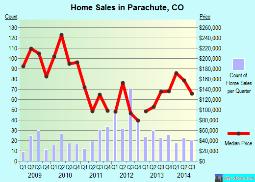 Parachute,CO real estate house value index trend