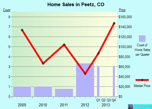 Peetz,CO real estate house value index trend