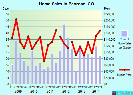 Penrose,CO real estate house value index trend