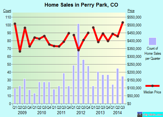 Perry Park,CO real estate house value index trend