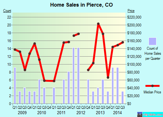 Pierce,CO real estate house value index trend