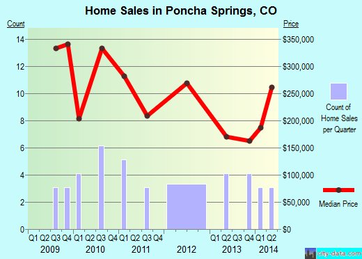 Poncha Springs,CO real estate house value index trend