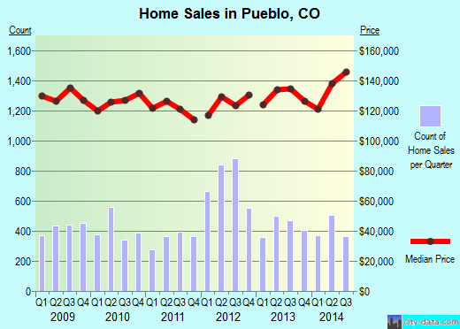 Pueblo,CO real estate house value index trend